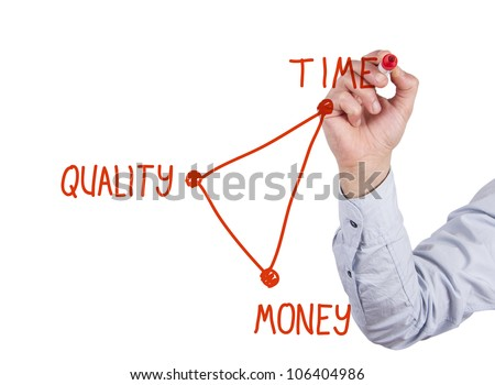 hand drawing diagram of balance concept between time, quality and money