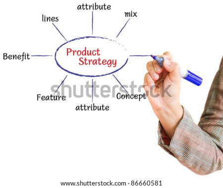 hand drawing product strategy business marketing plan on a whiteboard