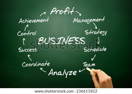 Hand drawn BUSINESS process information flow chart, concept on blackboard - stock photo