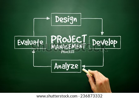 Hand drawn Project management process diagram for presentations and reports, business concept on blackboard - stock photo