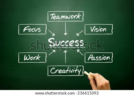 Hand drawn Success flow chart, business concept on blackboard - stock photo