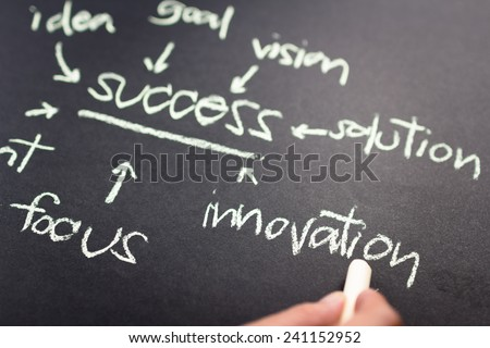 Hand pointing at Innovation word of success concept on chalkboard