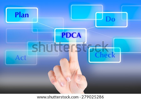 "Hand pressing ""PDCA""  button with technology background"
