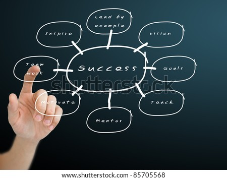 Hand pushing the success flow chart on blackboard