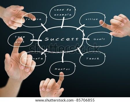 Hand pushing the success flow chart on blackboard - stock photo