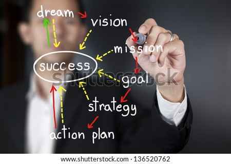 Hand with pen writing success concept on whiteboard - stock photo