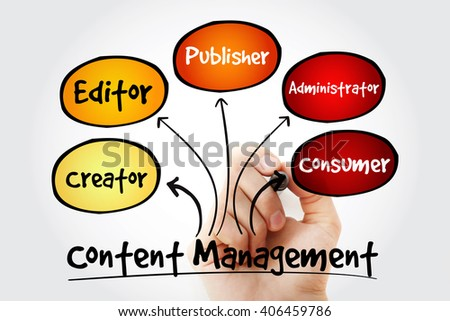 Hand writing Content Management contributor relationships mind map flowchart business concept for presentations and reports - stock photo