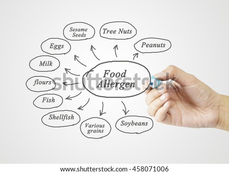 hand writing element of food allergens (Peanuts, Tree Nuts, Sesame Seeds, Eggs, Soybeans, Milk, Various grains, Flours, Fish, Shellfish) for use in manufacturing (Training and Presentation)