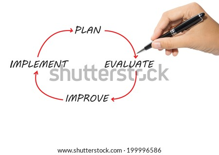 Hand writing improvement circle of plan - implement - evaluate - improve  - stock photo