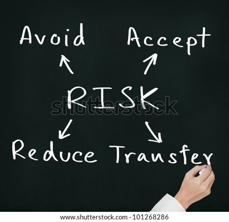 hand writing risk management concept avoid - accept - reduce - transfer on chalkboard