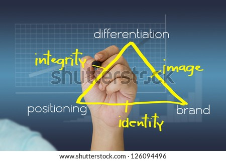 Hand writing triangle chart of brand theory - stock photo