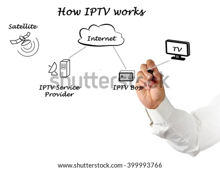 How television over IP works