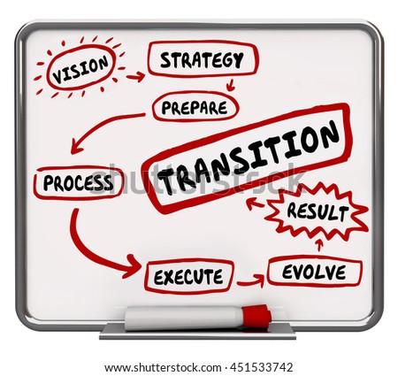 How to Transition Plan Transform Evolve Workflow Diagram 3d Illustration - stock photo