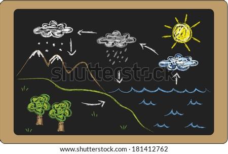 illustration of water cycle on blackboard - stock photo