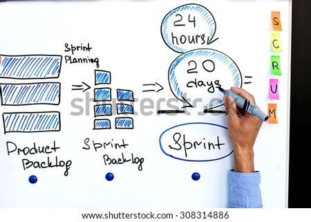 Image of scrum process and scrum sprint. Hand of project manager writing on white board cycle of scrum iteration for team and scrum master.