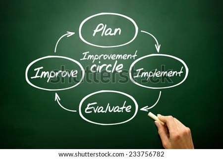 Improvement circle of plan, implement, evaluate, improve concept, business strategy on blackboard - stock photo