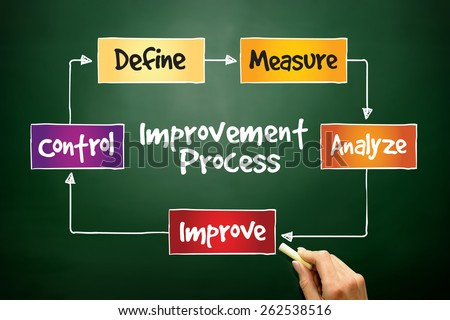 Improvement Process, business concept on blackboard - stock photo