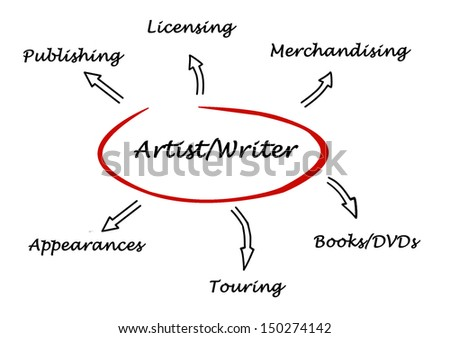 Income sources for artists and writers - stock photo