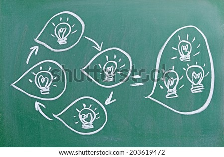 innovation concept sketched on chalkboard the sum of individual ideas equals a collective idea - stock photo