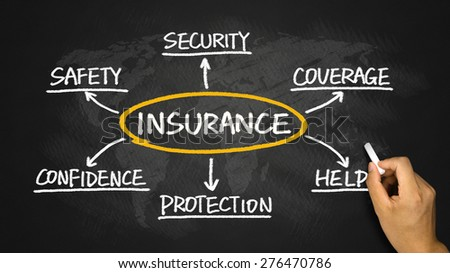 insurance concept flowchart hand drawing on blackboard - stock photo