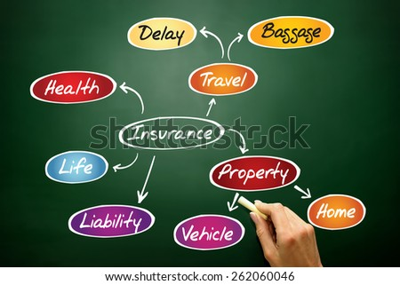 Insurance mind map, sketch insurance graph, business concept on blackboard - stock photo