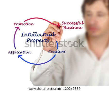 Intellectual property diagram