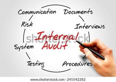 Internal Audit process circle, business concept  - stock photo