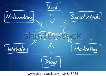 internet diagram concept on blue background with lines