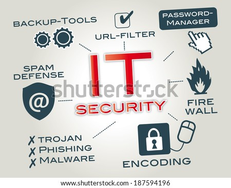 IT security is information security as applied to computers and computer networks. Info graphic by key words and pictograms - stock photo