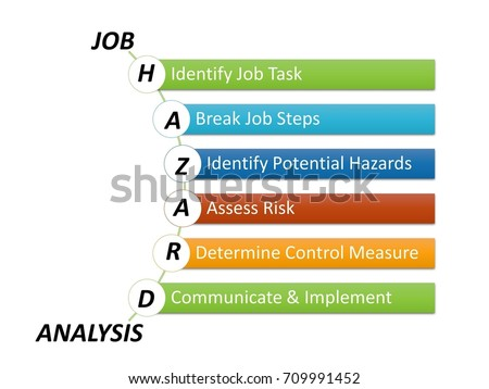 Job hazard analysis job safety analysis stock illustration 709991452 job hazard analysis or job safety analysis steps ccuart Choice Image