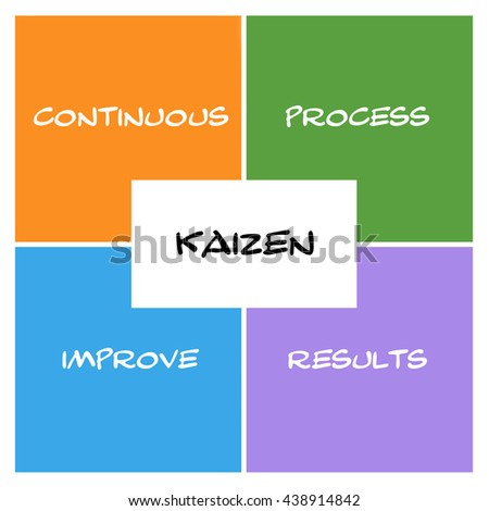 Kaizen Boxes and rectangle concept with great terms such as continous, process, results and more. - stock photo