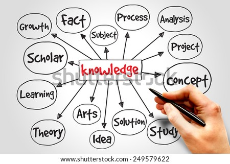 Knowledge mind map, business concept - stock photo