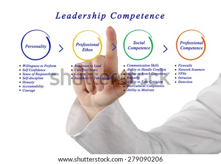Leadership Competence - stock photo