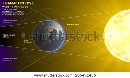 Lunar eclipse, space earth moon sun - stock photo