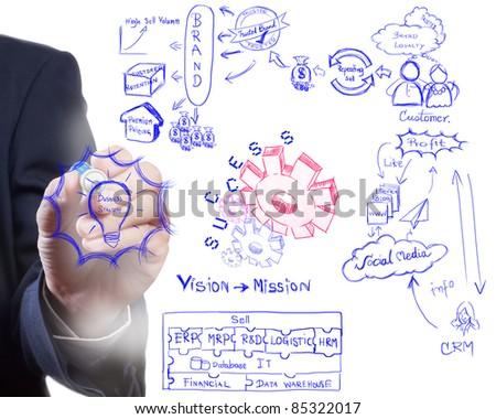 man drawing idea board of business strategy process, brading  and modern marketing - stock photo