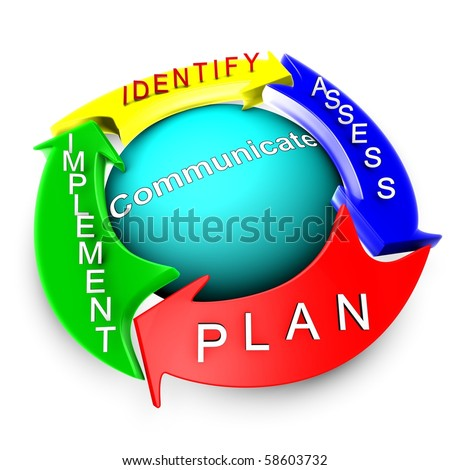 Management of risk approach process. The organigram describes the overall risk management process. It is composed of 4 steps (arrows). The sphere represents communications with risk stakeholders. - stock photo