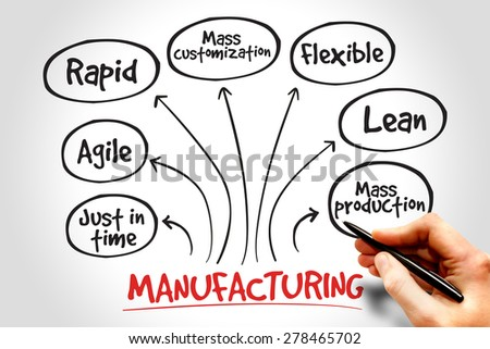 Manufacturing management mind map, business concept