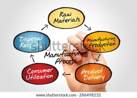 Manufacturing Process Chart, business concept