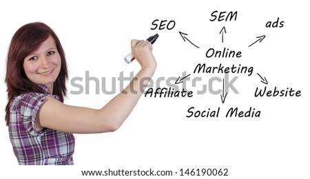 Marketing concept: businesswoman write online marketing schema on whiteboard - stock photo
