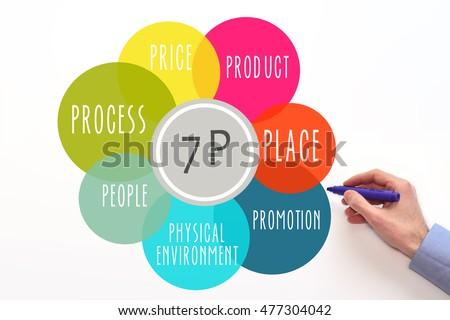 Marketing Mix 7 P Diagram Pric...