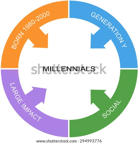 Millennial Word Circle Concept with great terms such as social, large impact and more. - stock photo