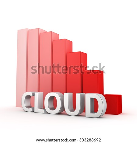 Moving down red bar graph of Cloud on white. Cloud computing decrease concept.