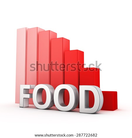 Moving down red bar graph of Food on white