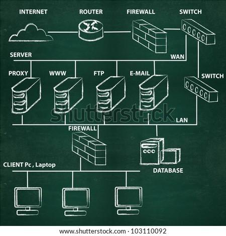 Network server diagram on blackboard background - stock photo
