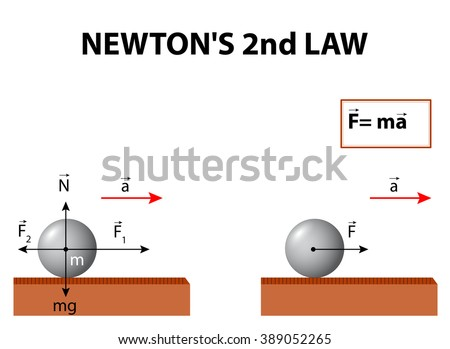an example of newton s second law