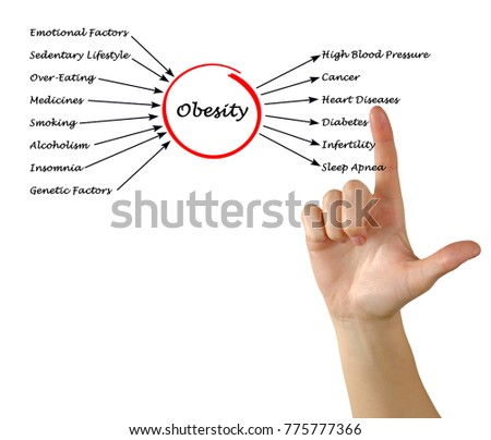 obesity causes and effects The primary rule of the cause and effect essay is the cause always to take place before the effect when something happens it leads to a result causes and effects of obesity writing example.