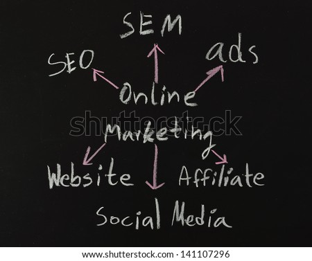 online marketing concepts written on black board - stock photo
