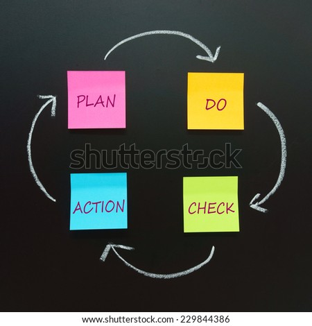 PDCA circle (Plan, Do, Check, Action) - four steps management method for continuous improvement in business - stock photo