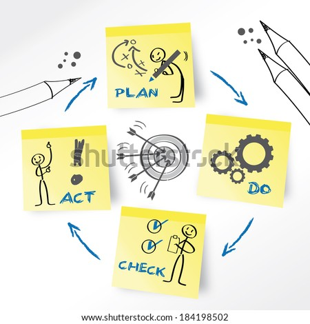 PDCA is an iterative four-step management method used in business for the control and continuous improvement of processes and products - stock photo