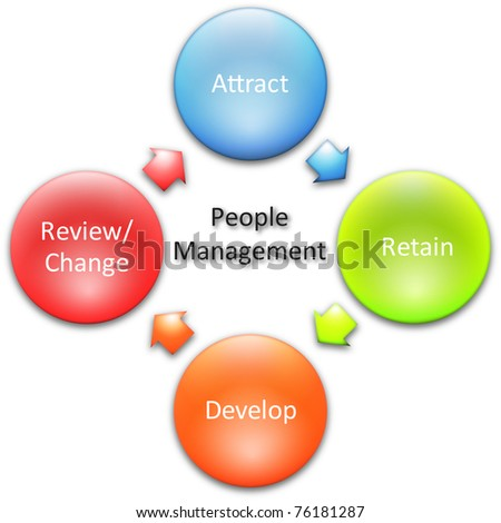 People management business diagram management strategy concept chart illustration